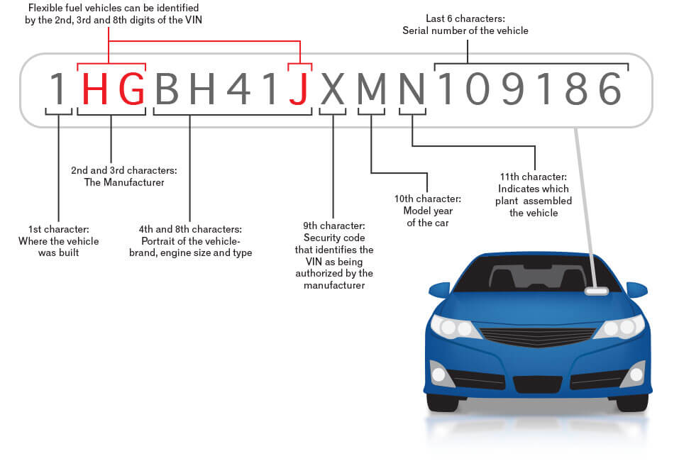 Vehicle identification number (VIN) for cars explained