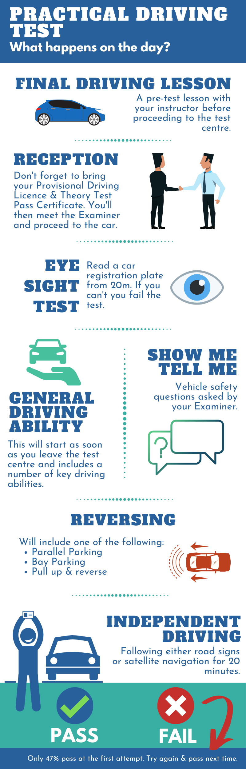 Infographic - Day of the Practical. Driving Test